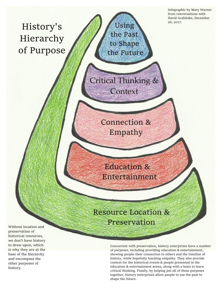 History's Hierarchy of Purpose infographic by Mary Warner, 2017.