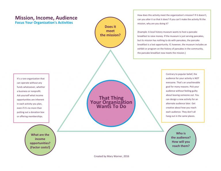 Mission, Income, Audience infographic designed by Mary Warner, 2016.